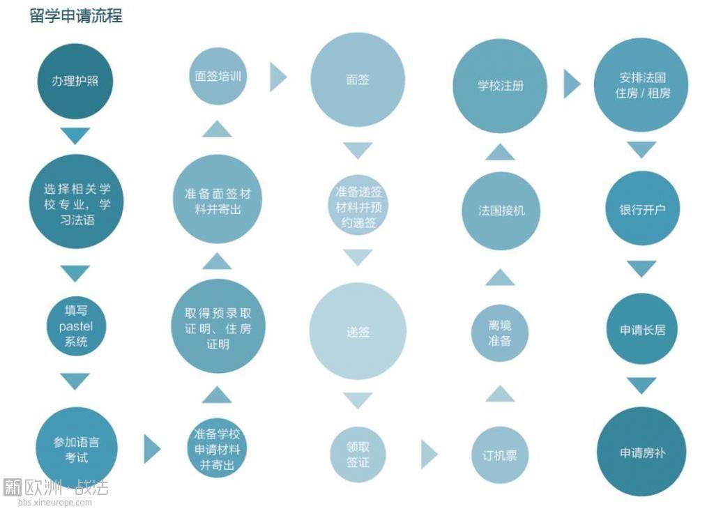 留学流程.jpg