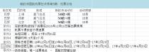 【秒杀】国航机票380欧含税,往返直飞北京上海成都